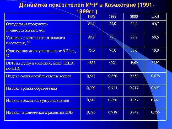 Динамика показателей ИЧР в Казахстане (19911999 гг. ) 1998 1999 2000 2001 Ожидаемая продолжительность