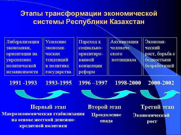 Этапы трансформации экономической системы Республики Казахстан Либерализация экономики, ориентация на укрепление политической независимости Усиление