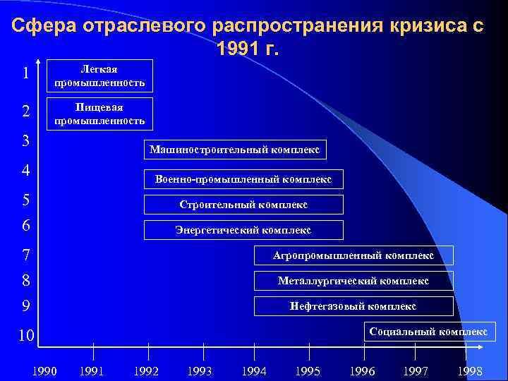 Сфера отраслевого распространения кризиса с 1991 г. 1 Легкая промышленность 2 Пищевая промышленность 3