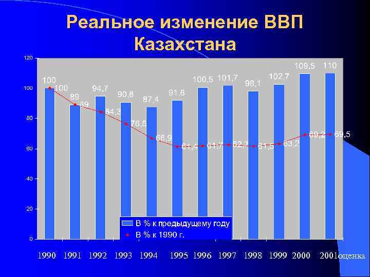 Реальное изменение ВВП Казахстана 1990 1991 1992 1993 1994 1995 1996 1997 1998 1999