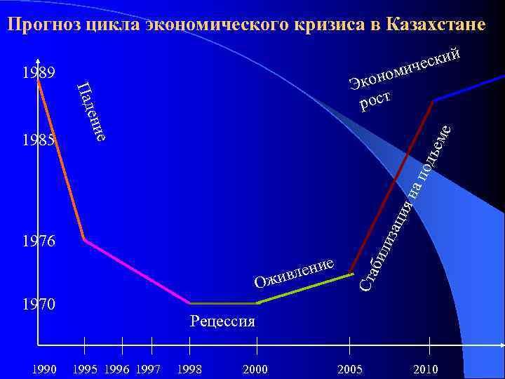 Прогноз цикла экономического кризиса в Казахстане й и ческ ми 1989 ме е О