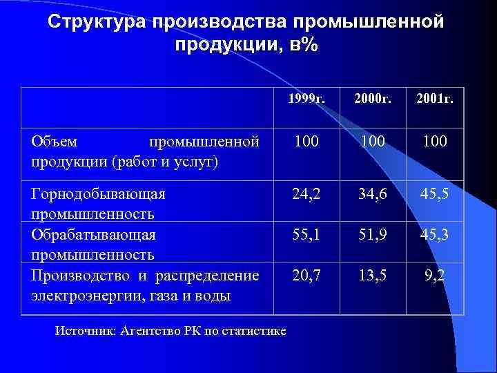 Структура производства промышленной продукции, в% 1999 г. 2000 г. 2001 г. Объем промышленной продукции