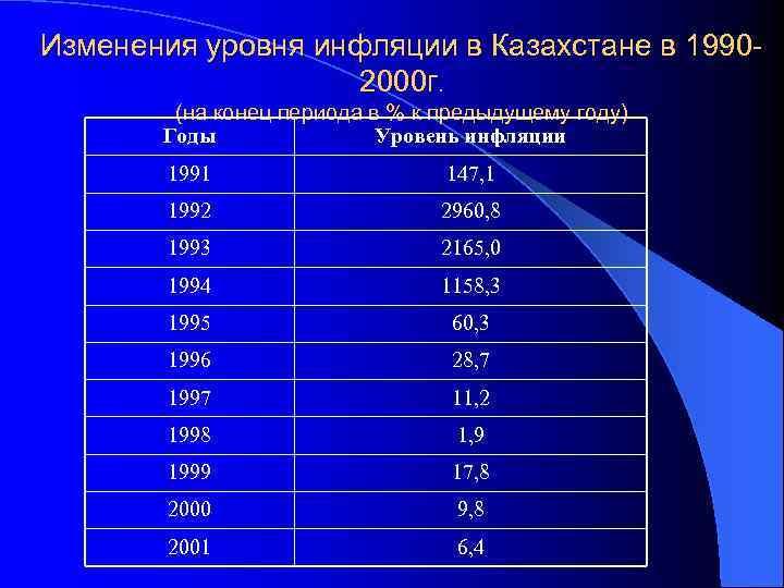 Изменения уровня инфляции в Казахстане в 19902000 г. (на конец периода в % к