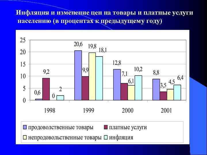 Инфляция и изменение цен на товары и платные услуги населению (в процентах к предыдущему