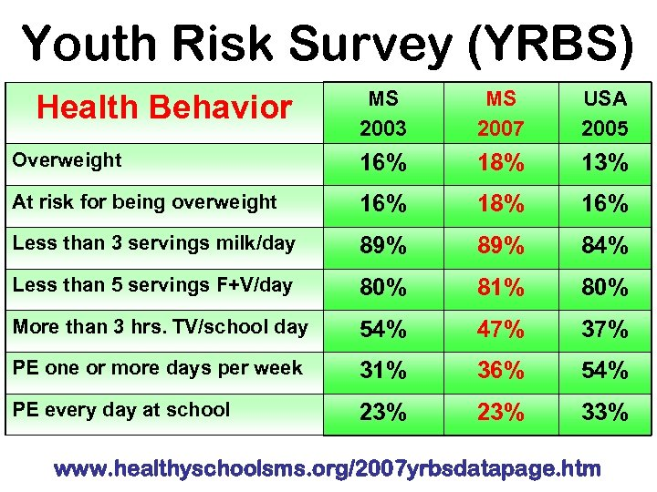 Youth Risk Survey (YRBS) MS 2003 MS 2007 USA 2005 Overweight 16% 18% 13%