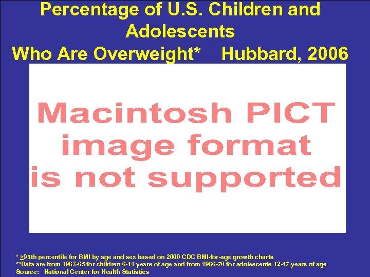 Percentage of U. S. Children and Adolescents Who Are Overweight* Hubbard, 2006 * >95