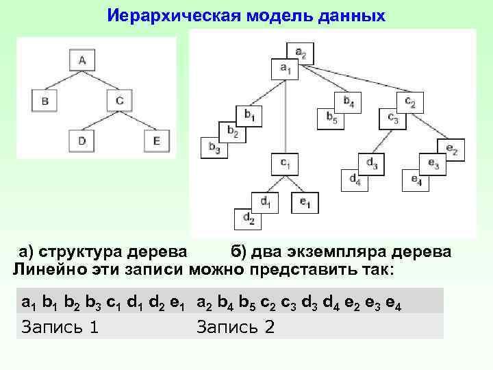 Иерархическая модель данных а) структура дерева б) два экземпляра дерева Линейно эти записи можно