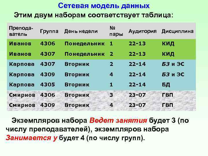 Сетевая модель данных Этим двум наборам соответствует таблица: Преподаватель Группа День недели № пары