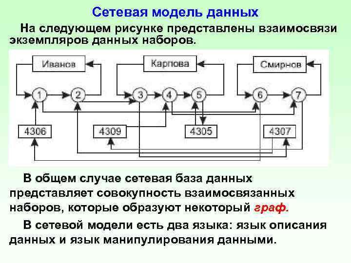 Сетевая модель данных На следующем рисунке представлены взаимосвязи экземпляров данных наборов. В общем случае