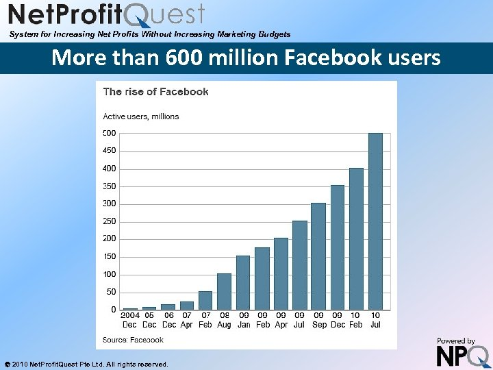 System for Increasing Net Profits Without Increasing Marketing Budgets More than 600 million Facebook