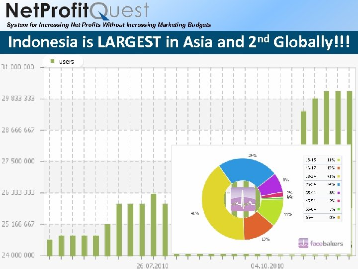 System for Increasing Net Profits Without Increasing Marketing Budgets Indonesia is LARGEST in Asia