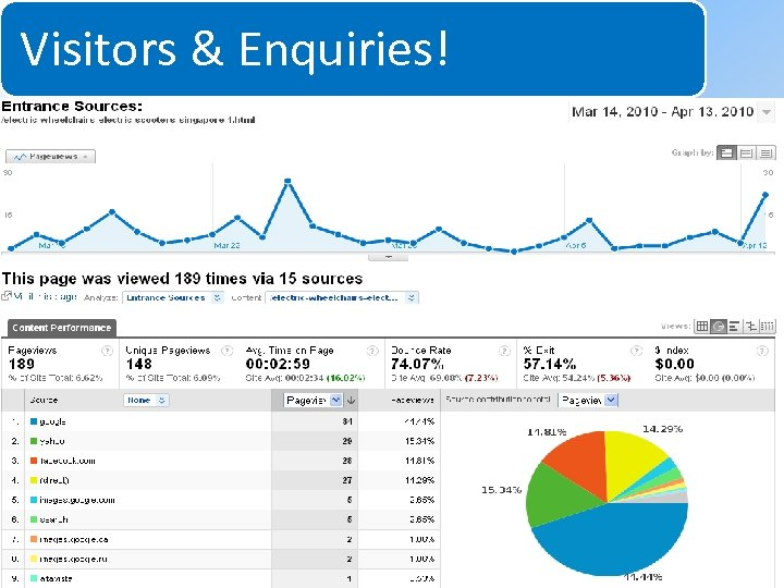 Visitors & Enquiries! System for Increasing Net Profits Without Increasing Marketing Budgets 2010 Net.