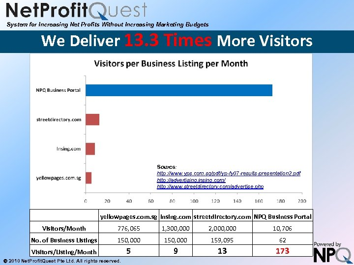 System for Increasing Net Profits Without Increasing Marketing Budgets We Deliver 13. 3 Times