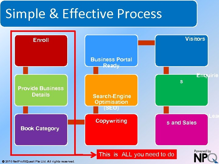 Simple & Effective Process System for Increasing Net Profits Without Increasing Marketing Budgets Visitors