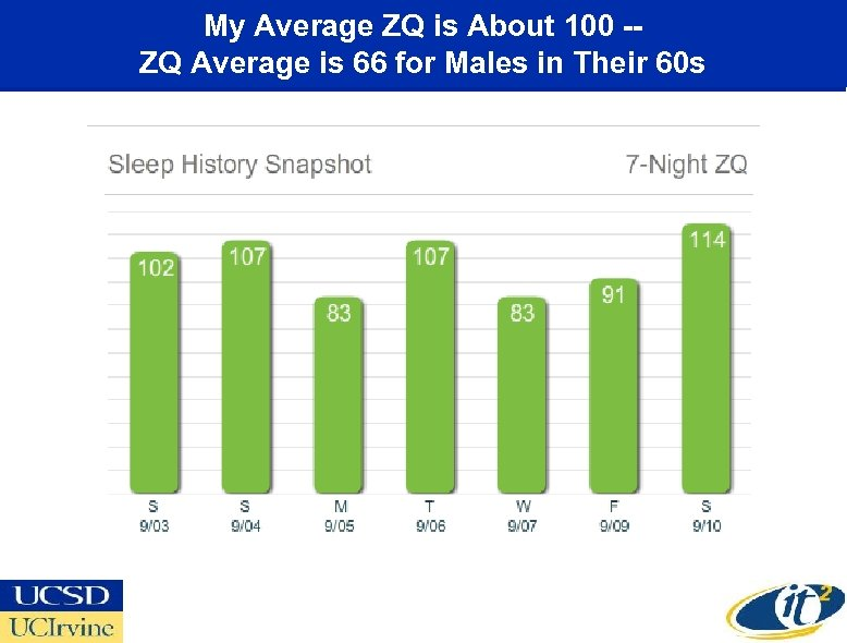 My Average ZQ is About 100 -ZQ Average is 66 for Males in Their