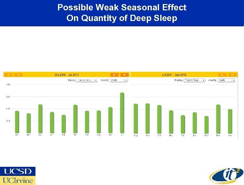 Possible Weak Seasonal Effect On Quantity of Deep Sleep