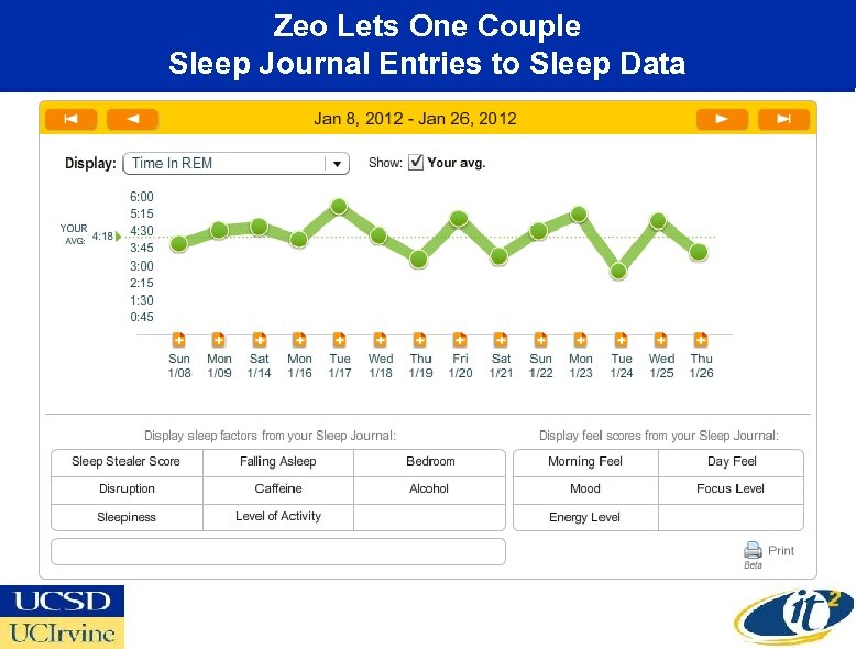 Zeo Lets One Couple Sleep Journal Entries to Sleep Data