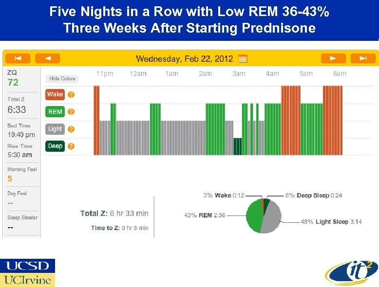 Five Nights in a Row with Low REM 36 -43% Three Weeks After Starting
