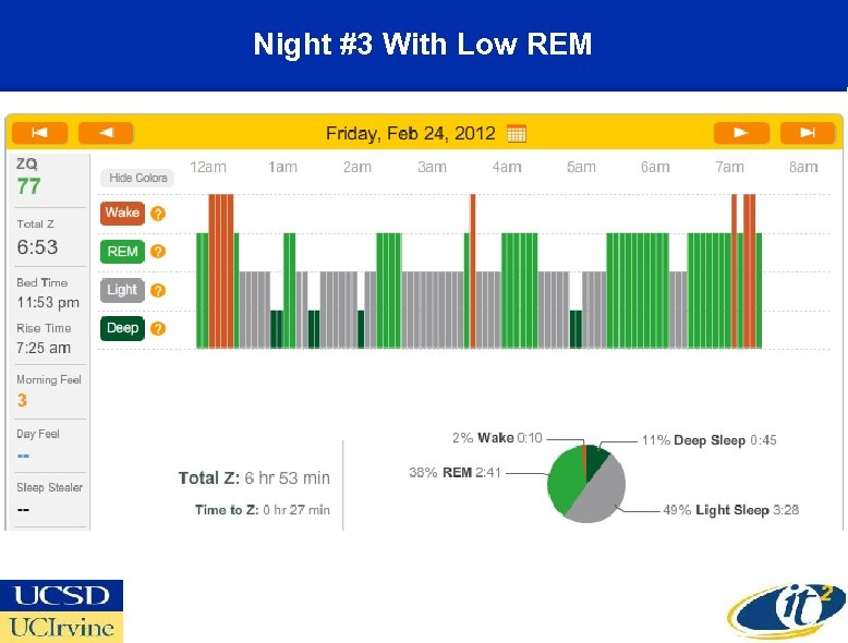 Night #3 With Low REM