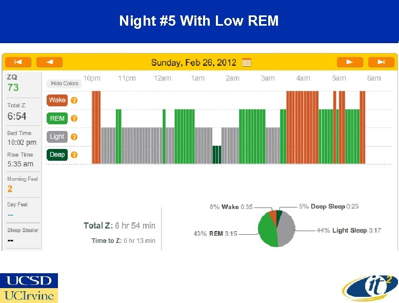 Night #5 With Low REM