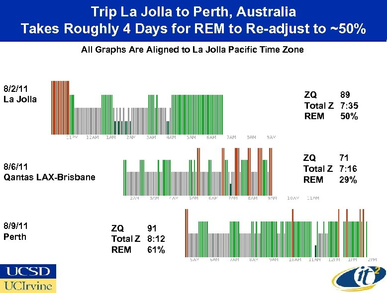Trip La Jolla to Perth, Australia Takes Roughly 4 Days for REM to Re-adjust