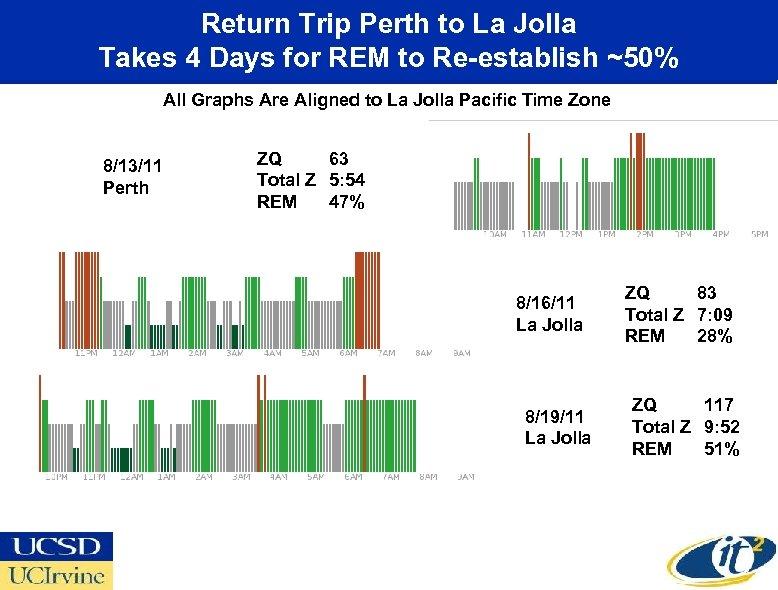 Return Trip Perth to La Jolla Takes 4 Days for REM to Re-establish ~50%