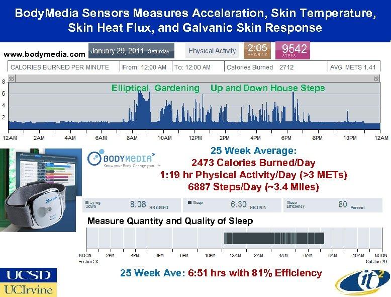 Body. Media Sensors Measures Acceleration, Skin Temperature, Skin Heat Flux, and Galvanic Skin Response