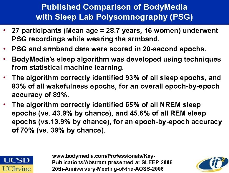 Published Comparison of Body. Media with Sleep Lab Polysomnography (PSG) • 27 participants (Mean