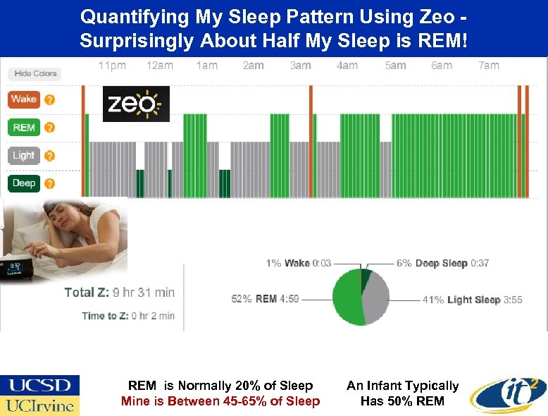 Quantifying My Sleep Pattern Using Zeo Surprisingly About Half My Sleep is REM! REM