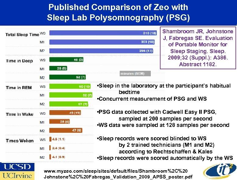Published Comparison of Zeo with Sleep Lab Polysomnography (PSG) Shambroom JR, Johnstone J, Fabregas