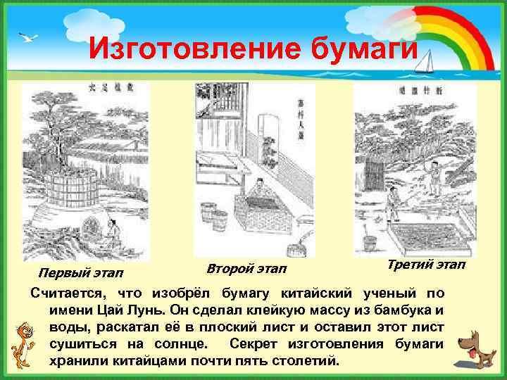 Изготовление бумаги Первый этап Второй этап Третий этап Считается, что изобрёл бумагу китайский ученый