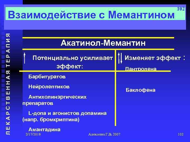 ЛЕКАРСТВЕННАЯ ТЕРАПИЯ Взаимодействие с Мемантином 102 Акатинол-Мемантин Потенциально усиливает эффект: Изменяет эффект : Дантролена
