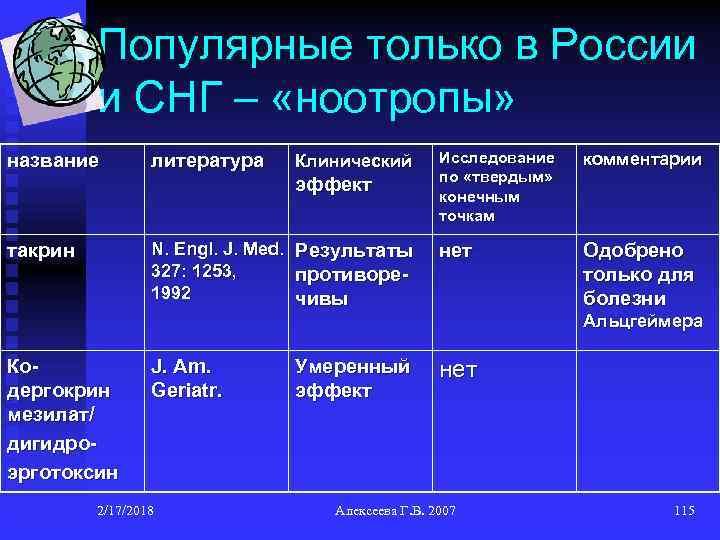 Популярные только в России и СНГ – «ноотропы» название литература Клинический эффект N. Engl.