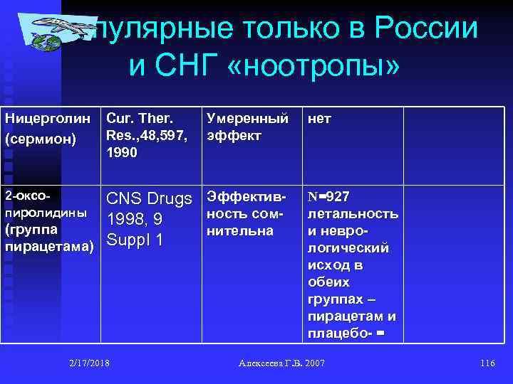 Популярные только в России и СНГ «ноотропы» Ницерголин (сермион) Cur. Ther. Res. , 48,