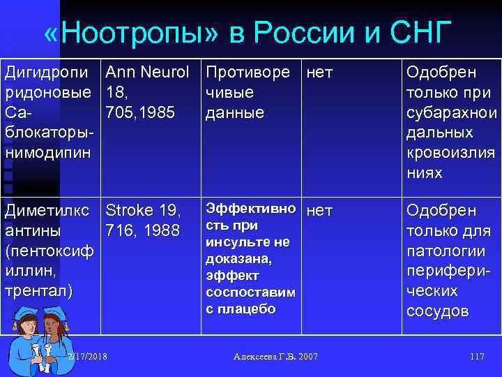 «Ноотропы» в России и СНГ Дигидропи ридоновые Саблокаторынимодипин Аnn Neurol 18, 705, 1985
