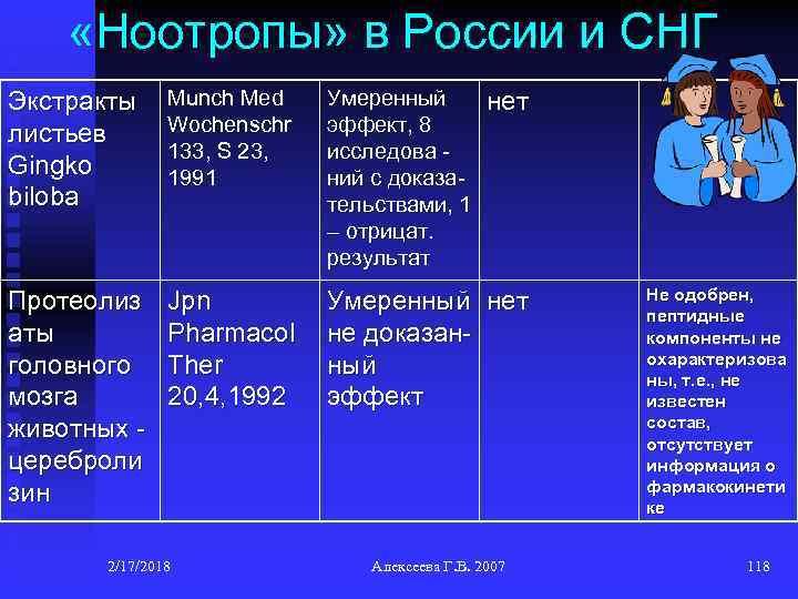 «Ноотропы» в России и СНГ Экстракты листьев Gingko biloba Munch Med Wochenschr 133,