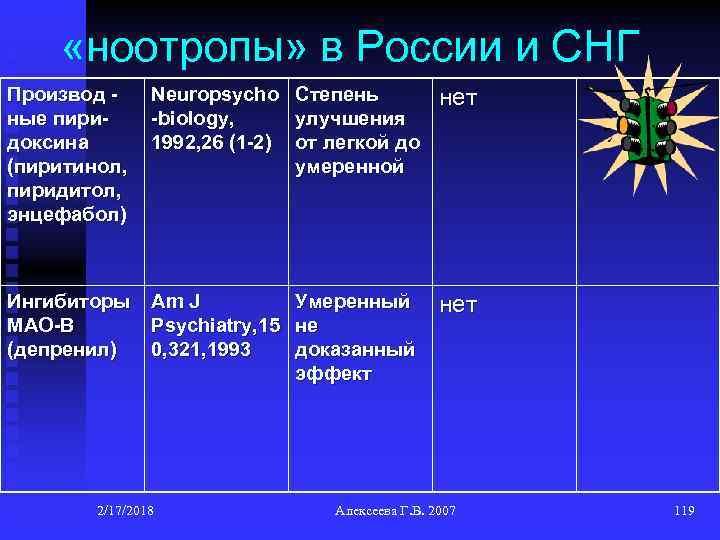 «ноотропы» в России и СНГ Производ ные пиридоксина (пиритинол, пиридитол, энцефабол) Neuropsycho Степень