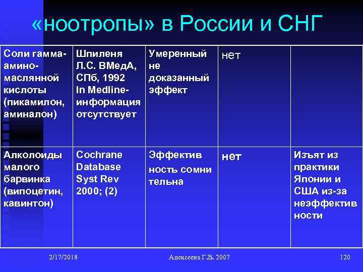 «ноотропы» в России и СНГ Соли гаммааминомаслянной кислоты (пикамилон, аминалон) Шпиленя Л. С.