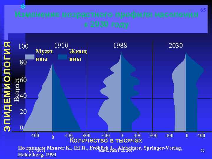 65 * Изменение возрастного профиля населения 100 80 Мужч ины 1910 1988 Женщ ины