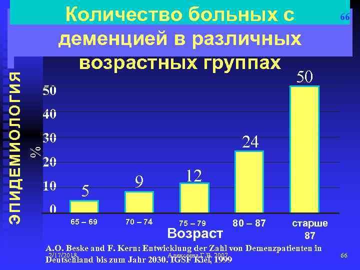 66 50 50 40 30 24 % ЭПИДЕМИОЛОГИЯ Количество больных с деменцией в различных