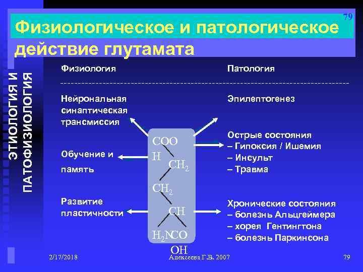 ЭТИОЛОГИЯ И ПАТОФИЗИОЛОГИЯ Физиологическое и патологическое действие глутамата Физиология Патология Нейрональная синаптическая трансмиссия 79