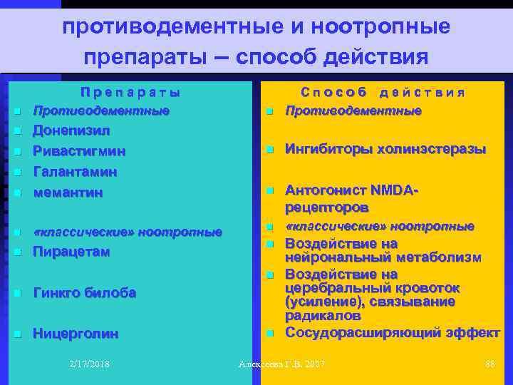 противодементные и ноотропные препараты – способ действия n Препараты Противодементные n Донепизил Ривастигмин Галантамин
