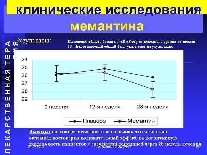 93 клинические исследования мемантина ЛЕКАРСТВЕННАЯ ТЕРА ПИЯ Результаты: Изменение общего балла по ADAS-cog от
