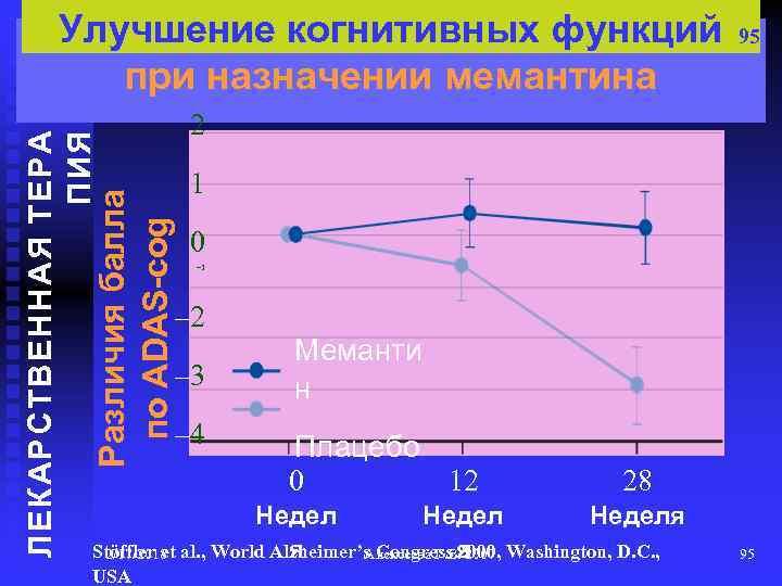 1 0 – 1 – 2 – 3 – 4 Меманти н Плацебо 0