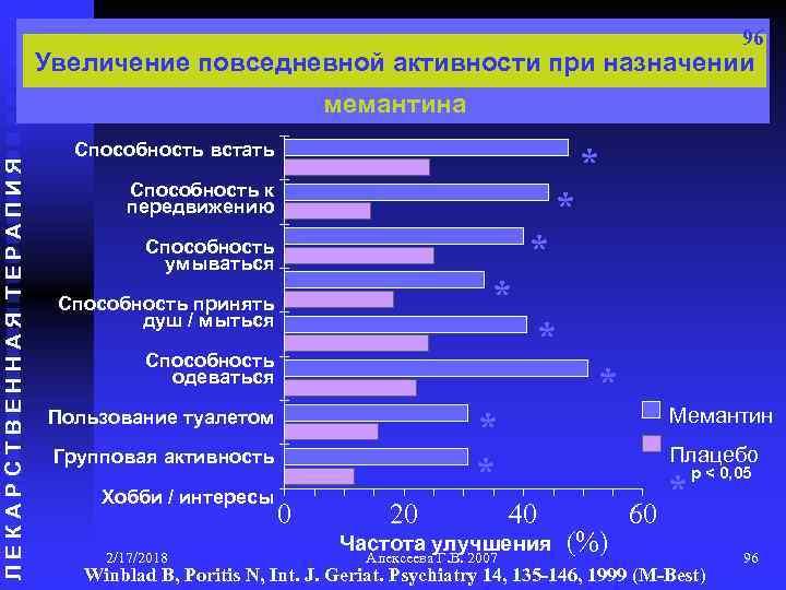 96 Увеличение повседневной активности при назначении ЛЕКАРСТВЕННАЯ ТЕРАПИЯ мемантина Способность встать * Способность к