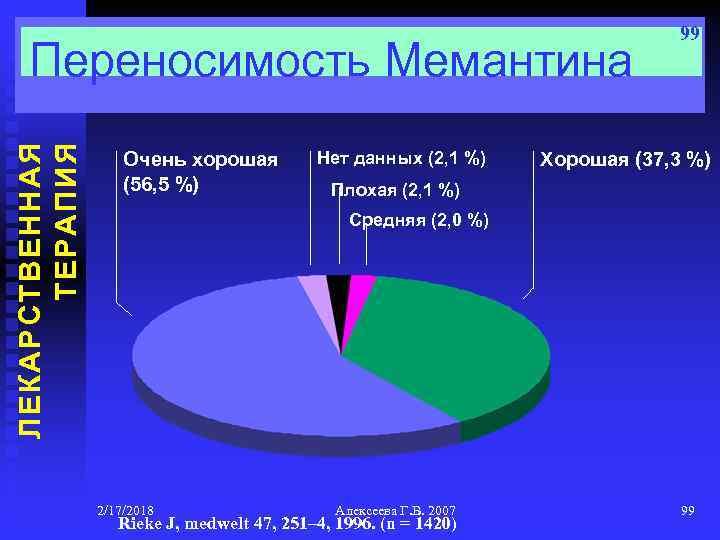 ЛЕКАРСТВЕННАЯ ТЕРАПИЯ Переносимость Мемантина Очень хорошая (56, 5 %) Нет данных (2, 1 %)