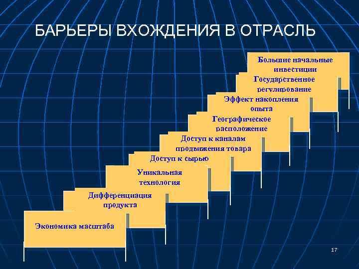 БАРЬЕРЫ ВХОЖДЕНИЯ В ОТРАСЛЬ Большие начальные инвестиции Государственное регулирование Эффект накопления опыта Географическое расположение