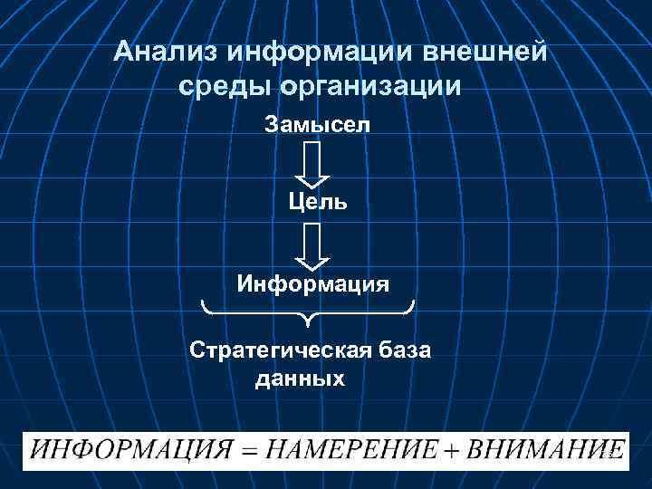 Анализ информации внешней среды организации Замысел Цель Информация Стратегическая база данных 25