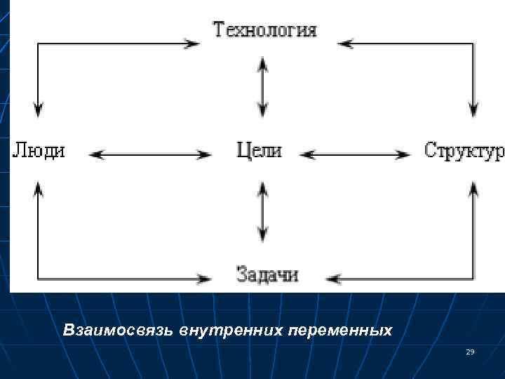 Взаимосвязь внутренних переменных 29