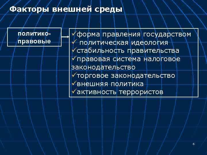 Факторы внешней среды политикоправовые üформа правления государством ü политическая идеология üстабильность правительства üправовая система